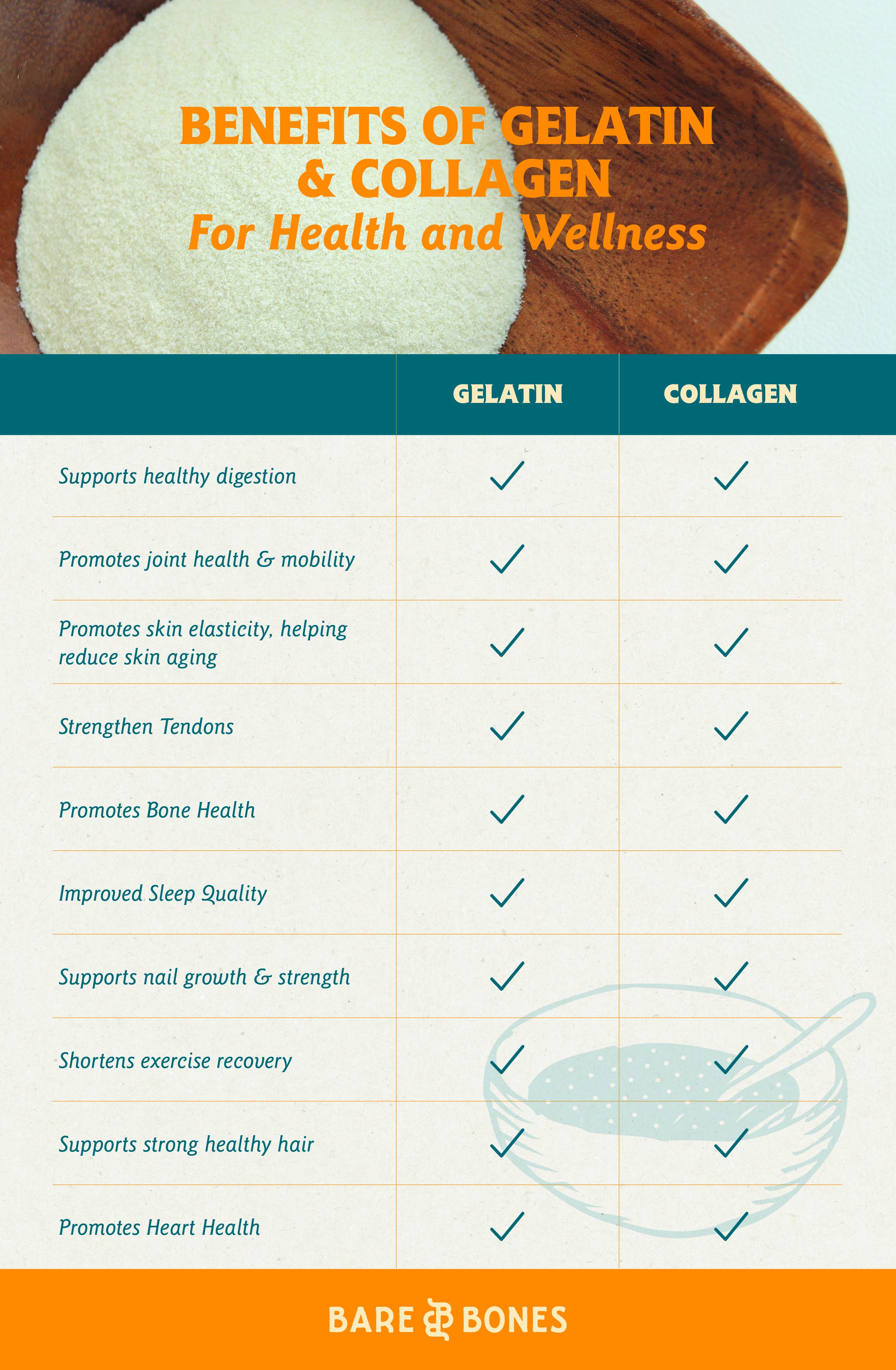 colagen vs gelatin