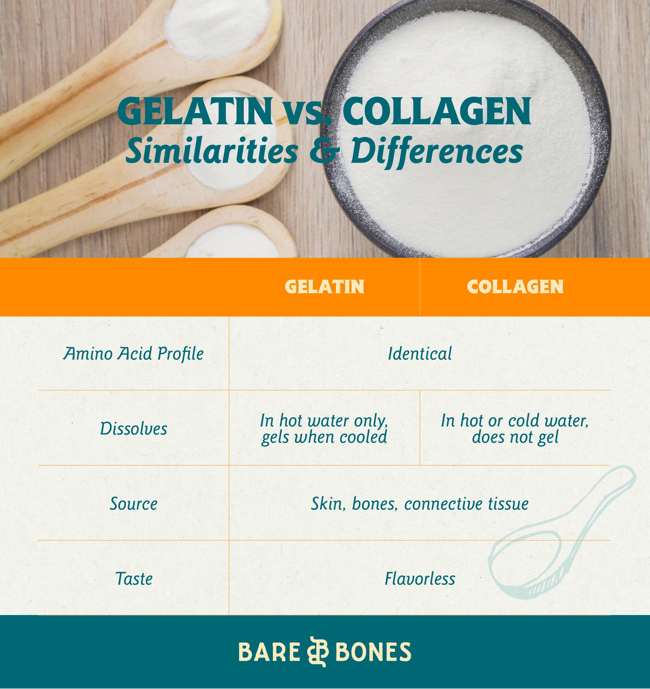 collagen vs gelatin